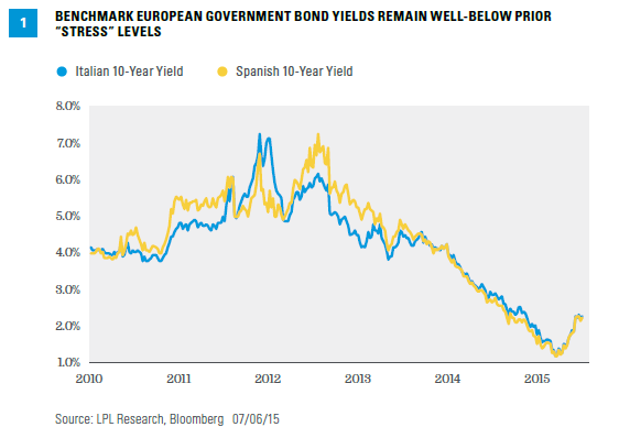 What Do Bonds Say About Greece? | Bond Market Perspectives